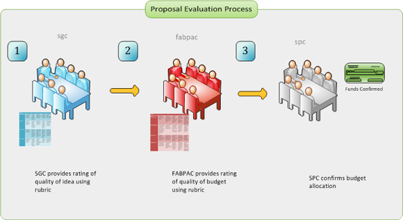 evaluation of phd thesis proposal